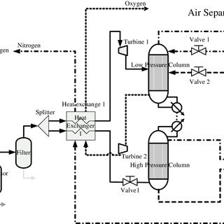 Specific energy consumption of ASU at different oxygen