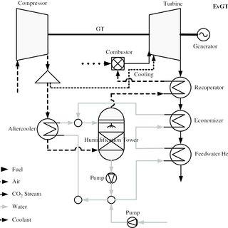 Oxygen, nitrogen and argon vapor pressure curves