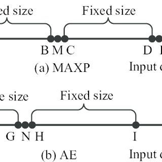 Illustration of the key difference between the MAXP and AE