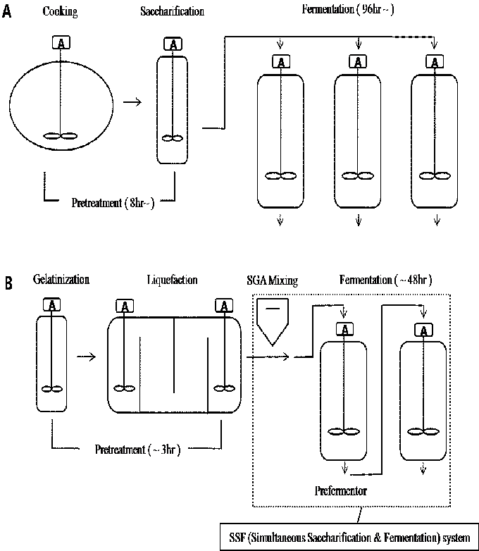 Flow chart of old process (A) and SSF process (B