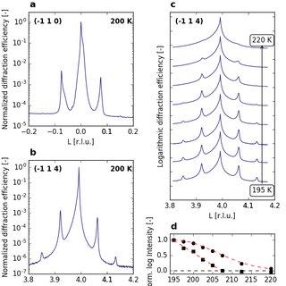 (a) Intensity of the superlattice reflection (−0.9 0.0 −2