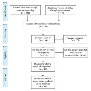 (PDF) Prognostic Value of MACC1 in Digestive System