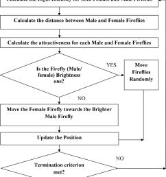 flowchart of firefly algorithm for vm placement  [ 850 x 1246 Pixel ]