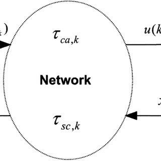 (PDF) Design of a Packet-Based Control Framework for