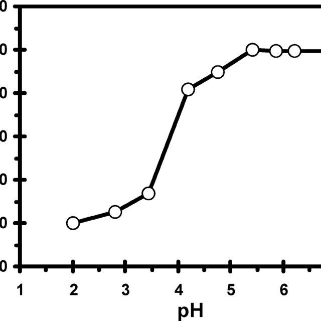 (PDF) An Imprinted Organic-Inorganic Hybrid Sorbent for