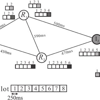 Performance of Overhead ratio vs. (a)Network Density and