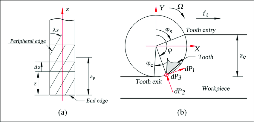 End milling process: (a) discretisation of helical end