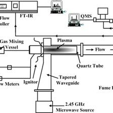 (PDF) A microwave plasma torch and its applications