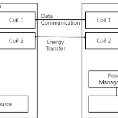 The block diagram of the magnetic field communication