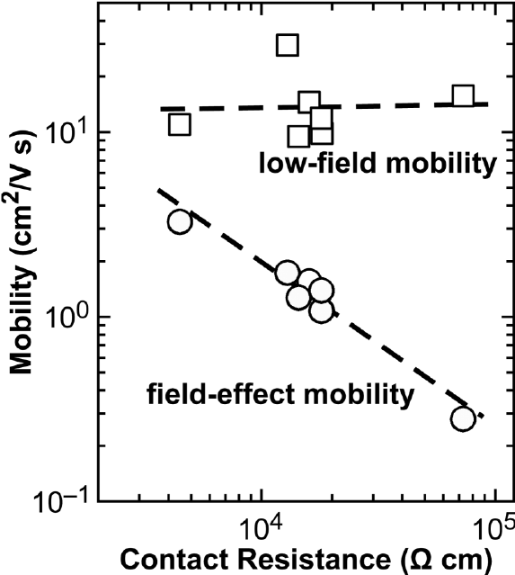 Dependence of the low-field mobility evaluated by the Y
