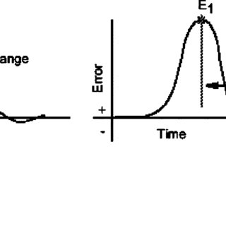 Functional block diagram of Yokogawa SUPER CONTROL modes 2