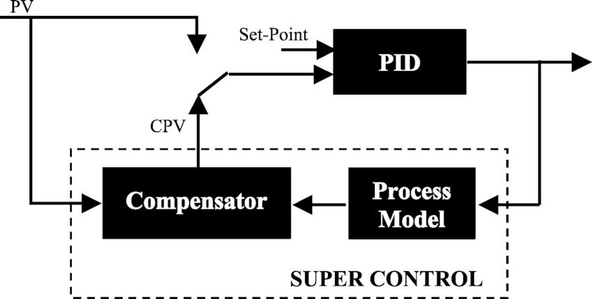 [DIAGRAM] Typical Functional Diagram Control FULL Version
