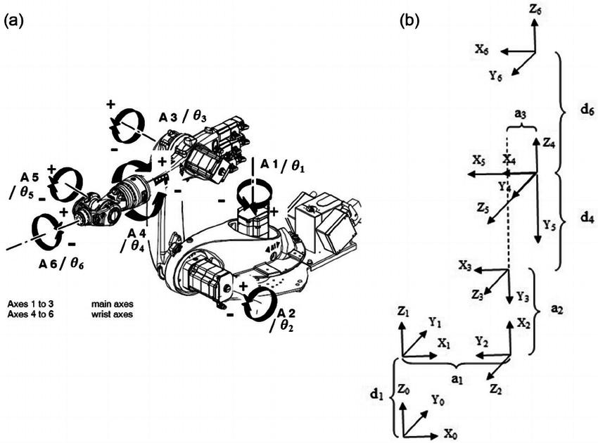 (a) KUKA robot 6-DoF. KUKA industrial robots