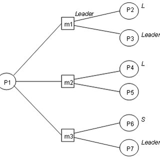 (PDF) Network ties and the success of open source software