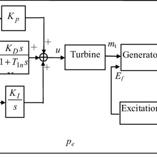 (PDF) Simulation Method of Low Frequency Oscillation