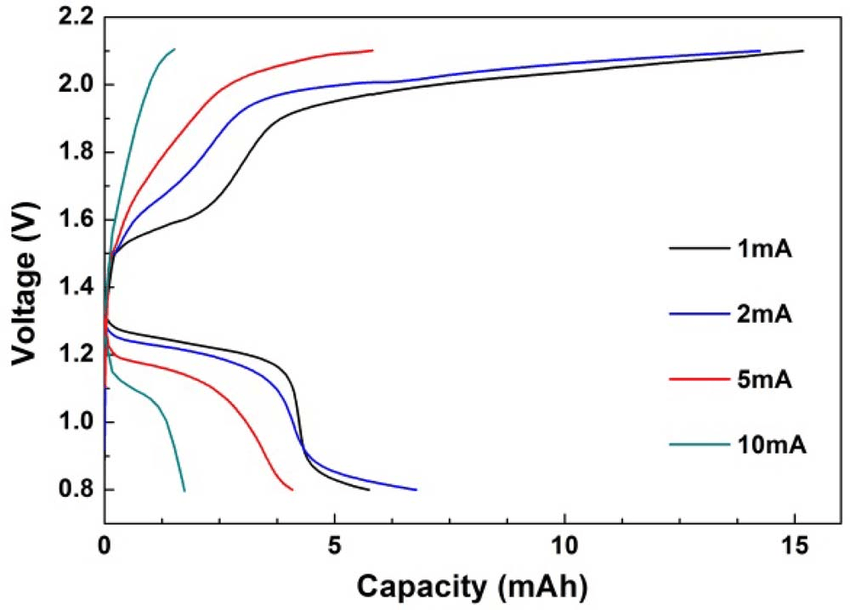 Discharge and charge rate performance of zinc-air