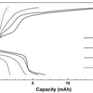Quasi steady-state polarization curves of air cathode (a