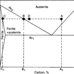 Critical Temperature In Iron Carbon Diagram Suzuki Df140 Wiring Iron–carbon Equilibrium For Decarburization Under Different... | Download Scientific