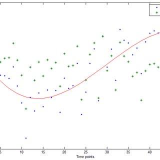 Hermite interpolation. Hermite interpolation (pchip