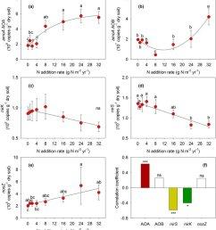 effects of n additions on amoa gene abundances of a aoa and b [ 850 x 935 Pixel ]