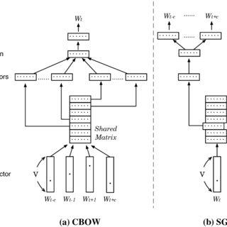 The DEKV model represents each target document Dt as