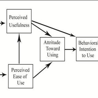 (PDF) Using Design Strategy Matrix based on Cognitive