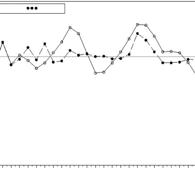 (PDF) The Four-Parameter Logistic Item Response Theory
