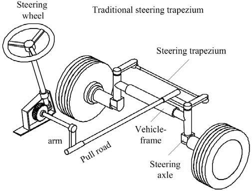 Ackerman's steering trapezium b. Full-hydraulic steering