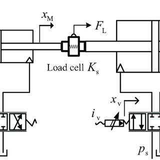 (PDF) Hybrid Robust Control Law with Disturbance Observer