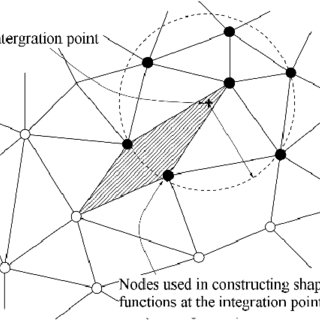 (PDF) Adaptive Nearest-Nodes Finite Element Method and Its