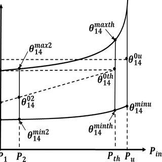 Flow diagram of parallel genetic algorithm implemented in