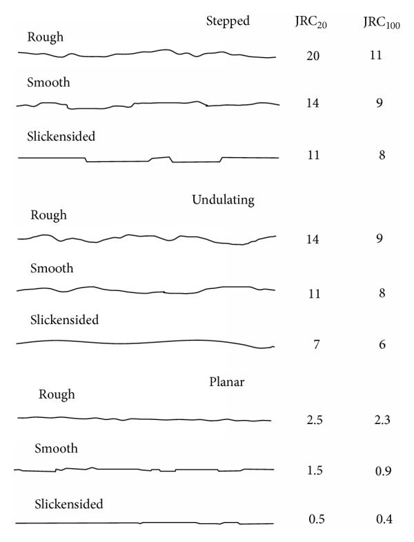 Typical roughness profiles and corresponding range of JRC