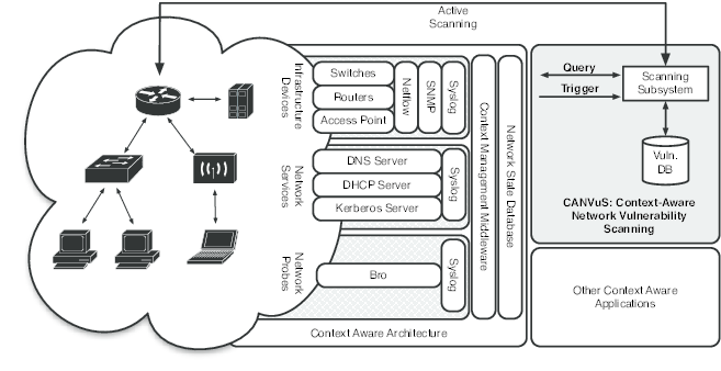 Our context-aware network vulnerability scanning (CANVuS