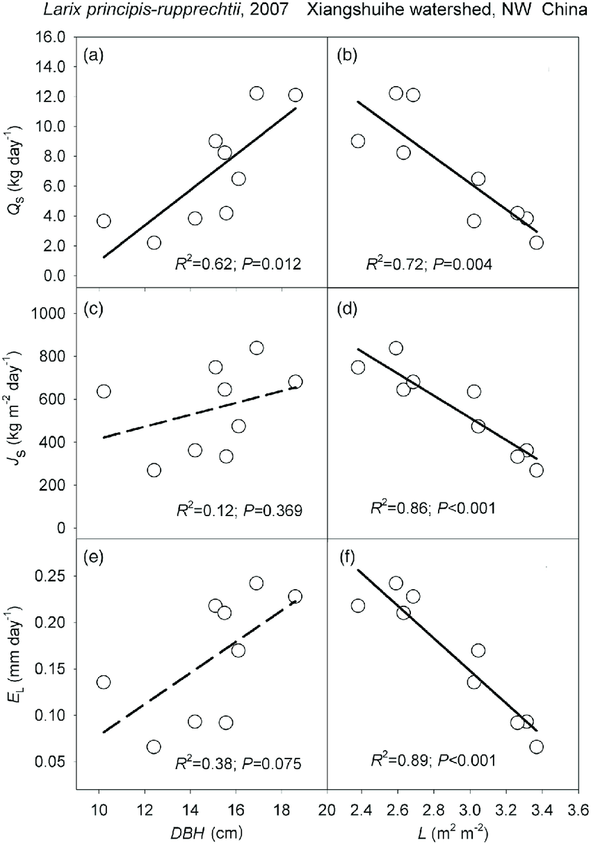 medium resolution of effects of dbh and l respectively on a and b average of sap flow q download scientific diagram