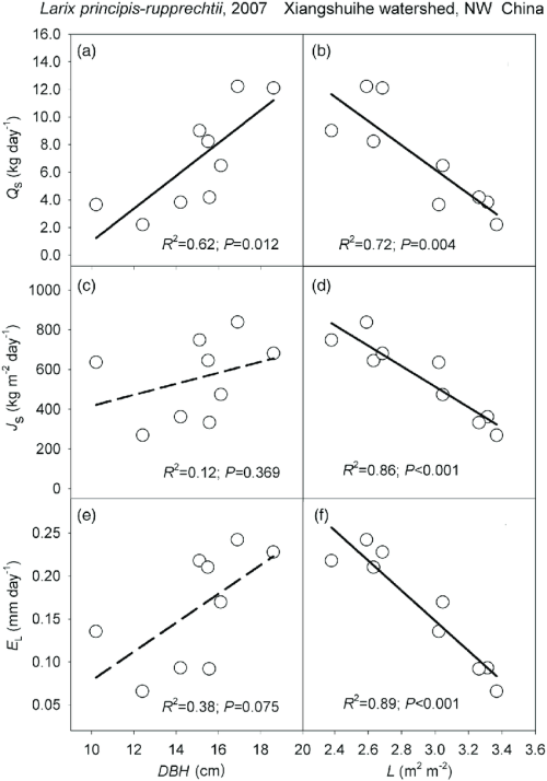 small resolution of effects of dbh and l respectively on a and b average of sap flow q download scientific diagram