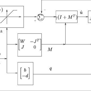 (PDF) A Unified Quadratic-Programming-Based Dynamical