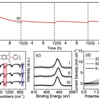 (PDF) Polyimide nanolayer as metal-free and durable