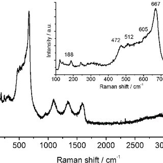(PDF) Facile Electrochemical Co-Deposition of a Graphene