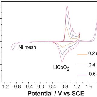 a) CV curve of Ni(OH) 2 in alkaline solution and (b