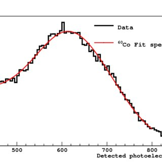 Photoelectron spectrum of the 208 Tl in the LSV in prompt