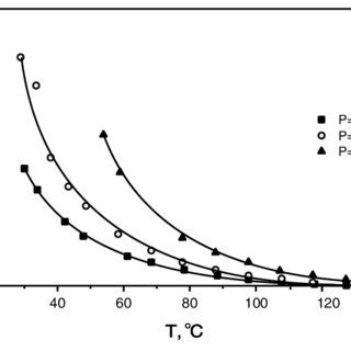 (PDF) Kinetics of water adsorption on silica Fuji Davison RD