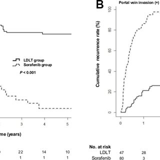 Cumulative tumor recurrence rates in the LDLT and