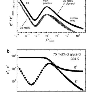 Typical dielectric spectra of 20 mol% of glycerol–water