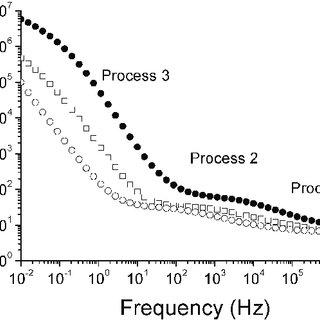(PDF) Dielectric study of insulin-loaded reverse hexagonal