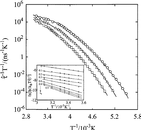 Eyring plot of the empirical dielectric relaxation time ˆ