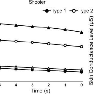 (PDF) Behavioural and Psychophysiological Correlates of