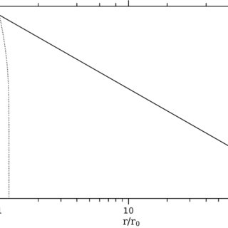 Jet temperature profiles with shock wave heating included