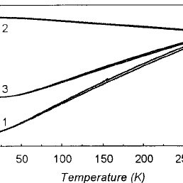 Experimental temperature dependence of the normalized