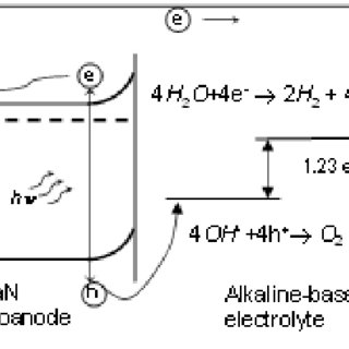 (PDF) Application of GaN for photoelectrolysis of water