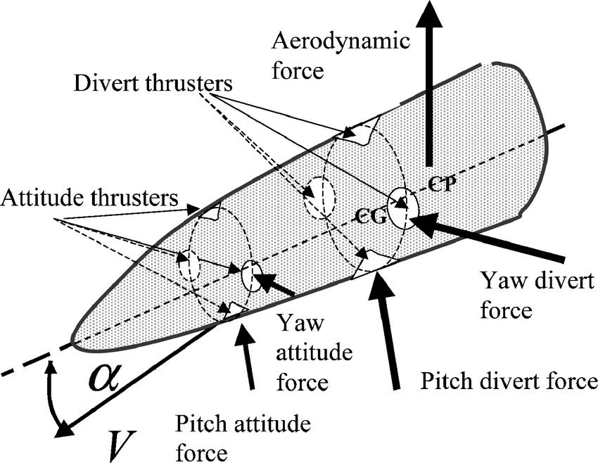 Dual-thrust controlled endoatmospheric missile interceptor